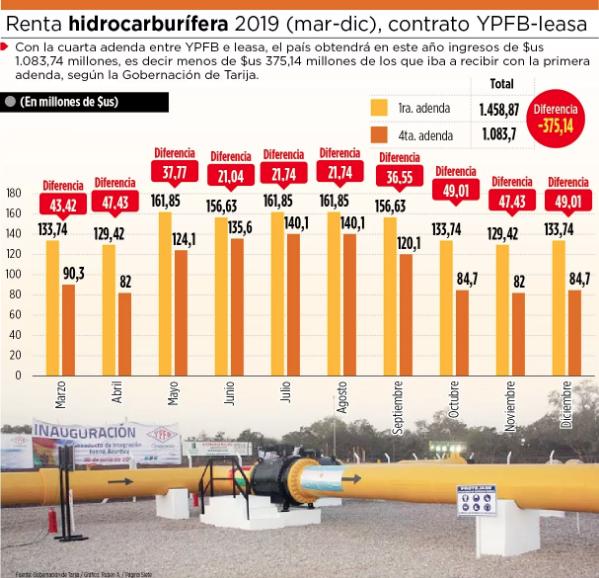 Bolivia perderá $us 375 MM por última adenda con Argentina afirman desde la Gobernación de Tarija